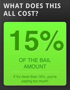 Bail Bonds Cost in Las Vegas